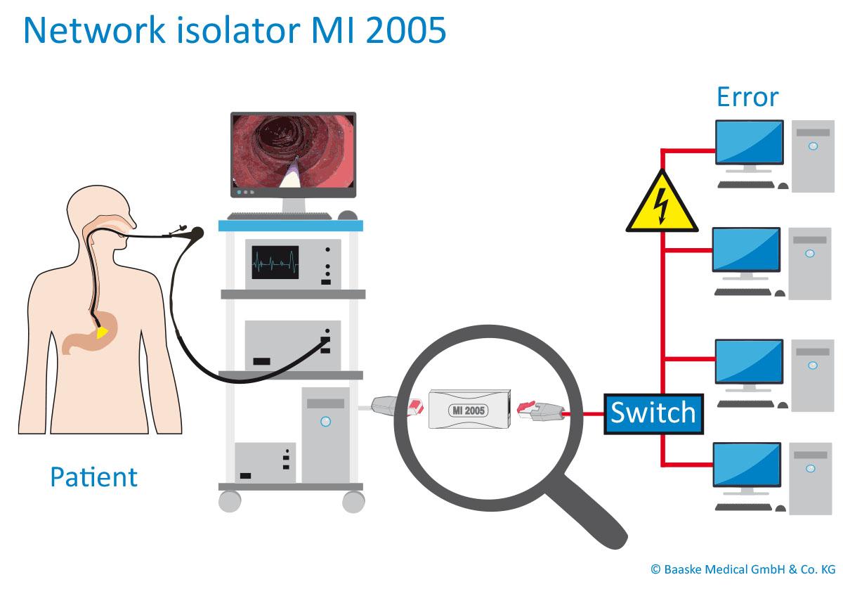 Connection_Network-Isolator_MI-2005